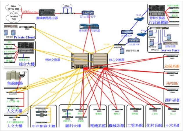 学校网络机房拓扑结构优点
